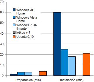 Grafico Comparativa Windows XP vs Vista vs 7 vs iAtkos v.7 vs Ubuntu 9.10 - Tiempo instalación