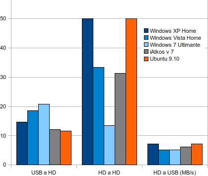 Grafico Comparativa Windows XP vs Vista vs 7 vs iAtkos v.7 vs Ubuntu 9.10 - Tasas de copia